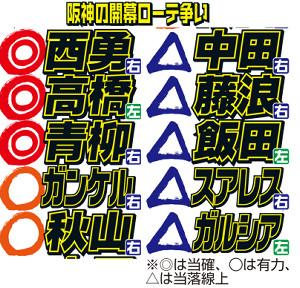 阪神の開幕ローテ争い