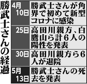 勝武士さんの経過