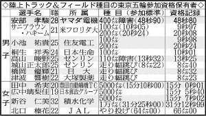 陸上トラック&フィールド種目の東京五輪参加資格保有者