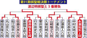 棋聖戦挑戦者決定戦トーナメント表