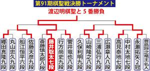 棋聖戦挑戦者決定トーナメント表