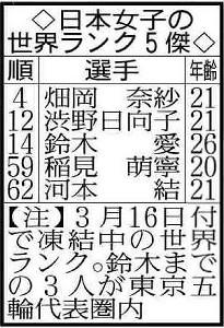 日本女子世界ランク5傑