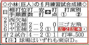 小林(巨人)の6月練習試合成績