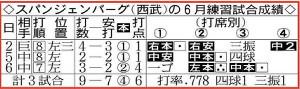 スパンジェンバーグ(西武)の6月練習試合成績