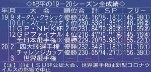 紀平の19-20シーズン全成績
