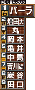 ◆14日練習試合 巨人―日本ハムの先発オーダー
