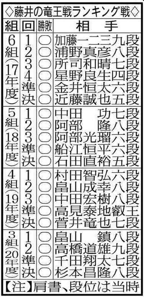 藤井聡太七段の竜王戦ランキング戦