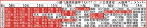AKB歴代総選挙TOP7