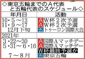 東京五輪までのA代表と五輪代表のスケジュール