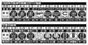 98年阪神の開幕3カード成績と今季の阪神