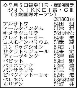 ラジオNIKKEI賞の登録馬。*騎手は想定