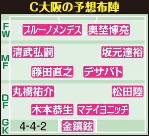 C大阪の予想布陣