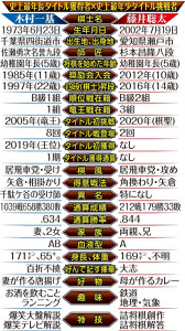 木村一基王位と藤井聡太七段の比較