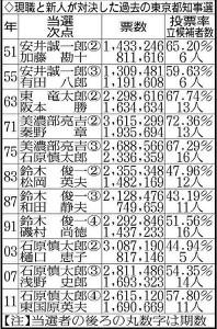 現職と新人が対決した過去の東京都知事選