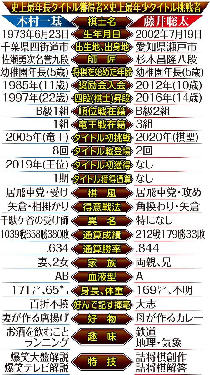史上最年長タイトル獲得者・木村一基王位VS史上最年少タイトル挑戦者・藤井聡太七段