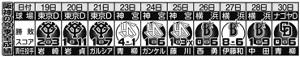 阪神の今季全成績