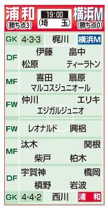 浦和・横浜Mの予想スタメン