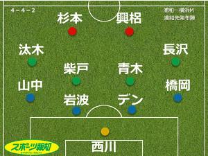7月4日、浦和・横浜M戦の浦和スタメン