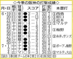 今季の阪神の打撃成績