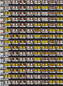 巨人の開幕15試合15通りのスタメン