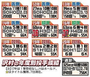 沢村の年度別投手成績