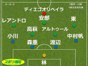 F東京の川崎戦の採点&寸表