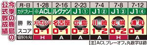 鹿島の公式戦成績