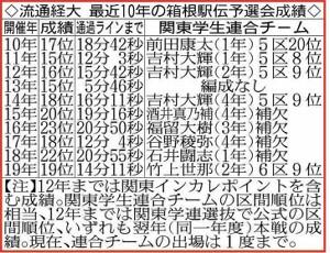 流通経大 最近10年の箱根駅伝予選会成績