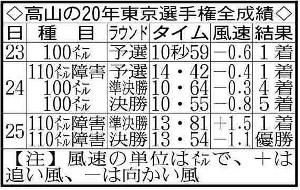 高山の20年東京選手権全成績