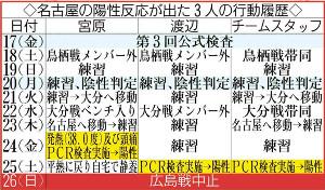 名古屋の陽性反応が出た3人の行動履歴