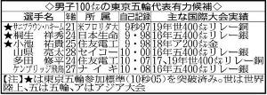 男子100の東京五輪代表有力候補