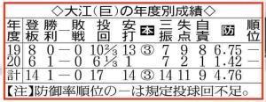 大江の年度別成績