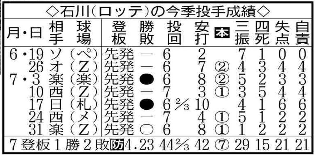 石川の今季成績