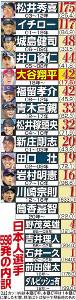 メジャー日本人選手の通算598本塁打の内訳