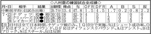 八村の練習試合全成績
