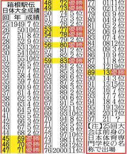 箱根駅伝日体大全成績