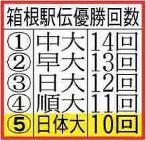 箱根駅伝優勝回数