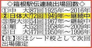 箱根駅伝連続出場回数