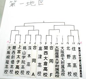 花園100回大会の大阪府予選は抽選の結果、大阪桐蔭と東海大大阪仰星のAシード2校が同ブロックに入った
