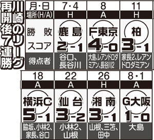 川崎のリーグ再開後7連勝