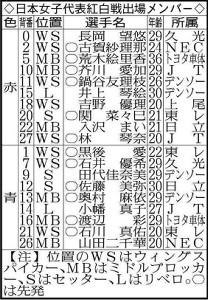 日本女子バレーボール代表紅白戦出場メンバー