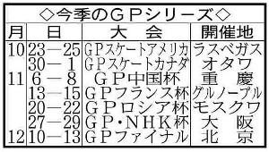 今季GPシリーズの日程