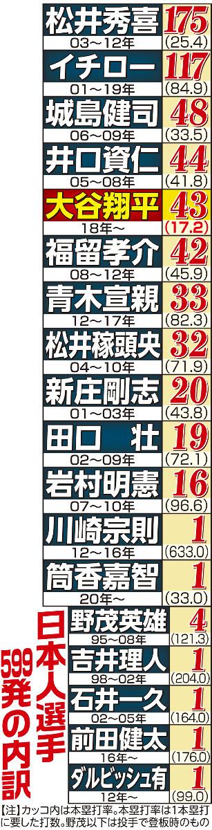 メジャー日本人選手の通算本塁打
