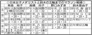 日本女子メダリストと鈴木の五輪までのマラソン戦績