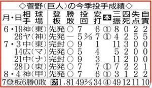 巨人・菅野の今季投手成績