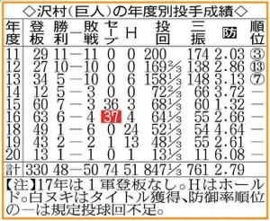 巨人・沢村の年度別投手成績