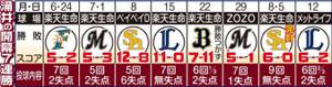 涌井の開幕7連勝