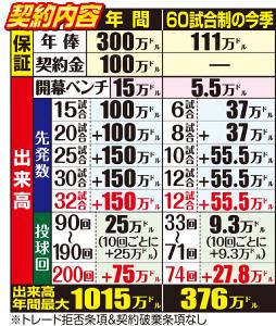 前田健太の契約内容