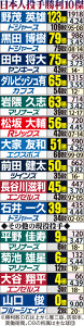 日本人投手勝利10傑