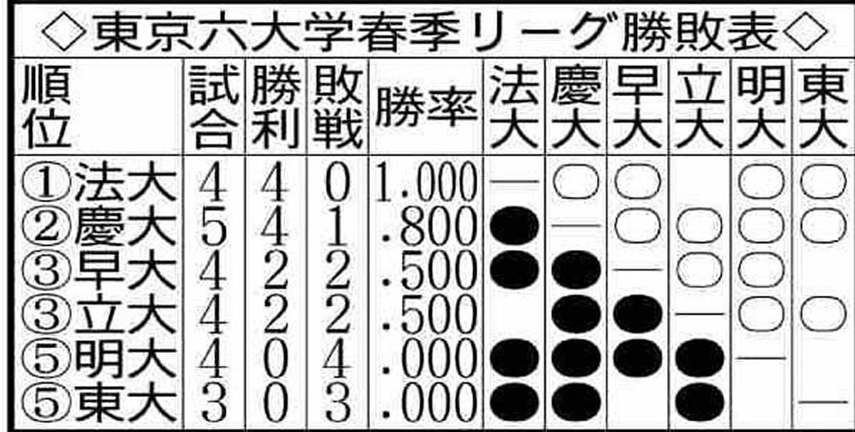 東京六大学野球春季リーグ勝敗表